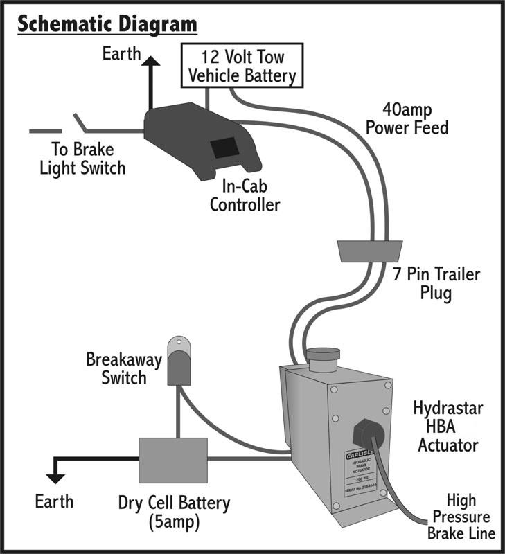 Diagram Electric Trailer Breakaway Wiring Diagram Full Version Hd Quality Wiring Diagram Nissanleafcalifornia Conservatoire Chanterie Fr